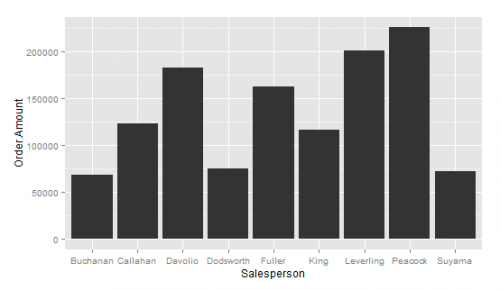 Sales Dashboard in R with qplot and ggplot2 – Part 2
