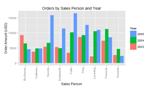 Sales Dashboard in R with qplot and ggplot2 – Part 3